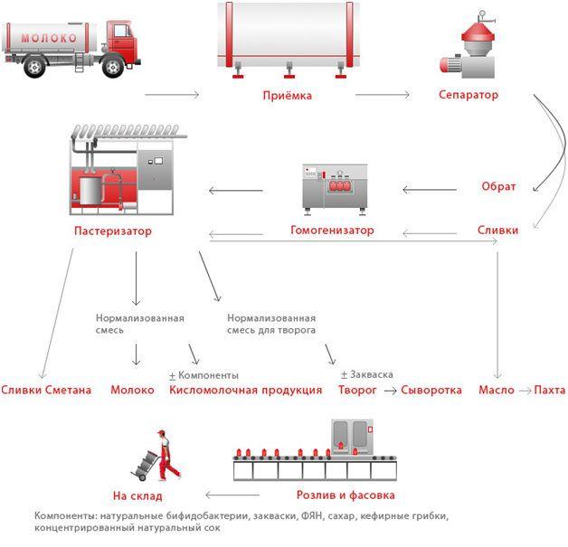 Схема обработки молока на АО Молоко